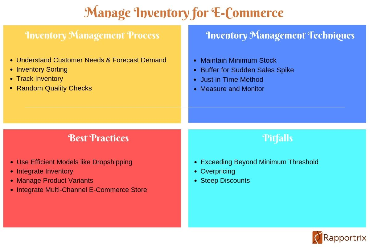 How To Manage Inventory For E Commerce Inventory Management Software Management Inventory Management