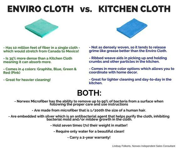 Good Infographic On The Enviro Cloth Vs The Kitchen Cloth For Natural Organic Cleaning In The Kitchen Safe For Use Wit Norwex Envirocloth Norwex Norwex Party