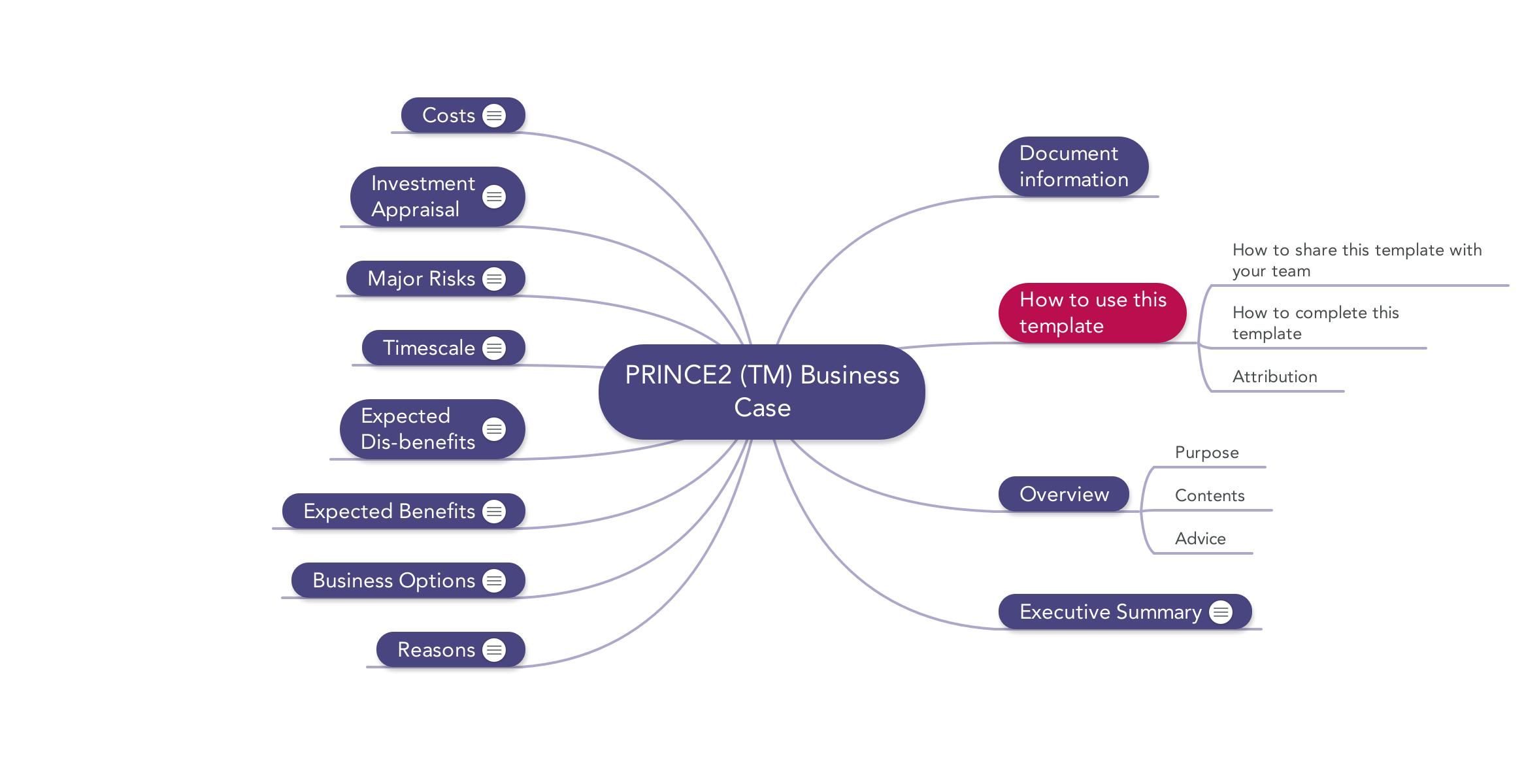 Prince2 business case sample resume templates sample resume and prince 2 mindmap business case template prince2 a prince2 business case is used to document flashek Gallery