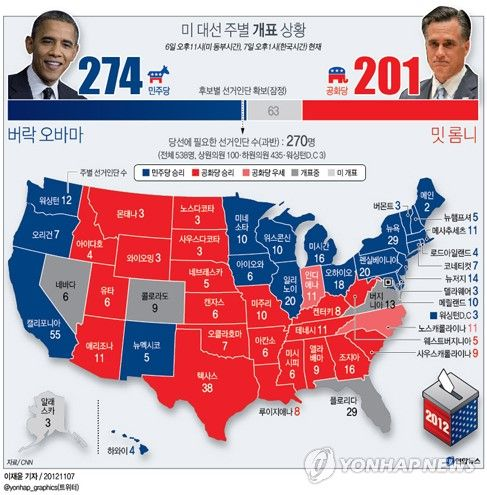 2012 US Presidential Election