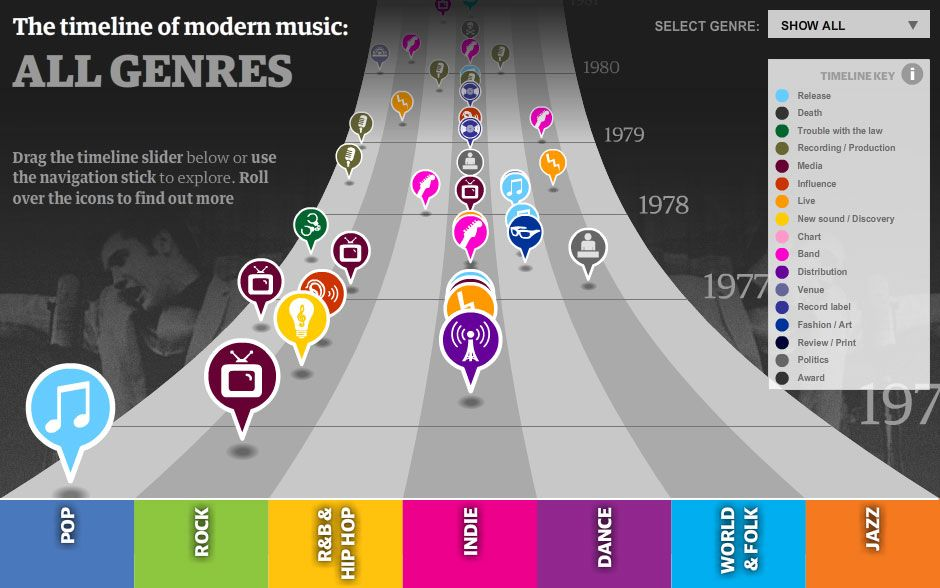 A History Of Modern Music Modern Music Teaching Music School Technology