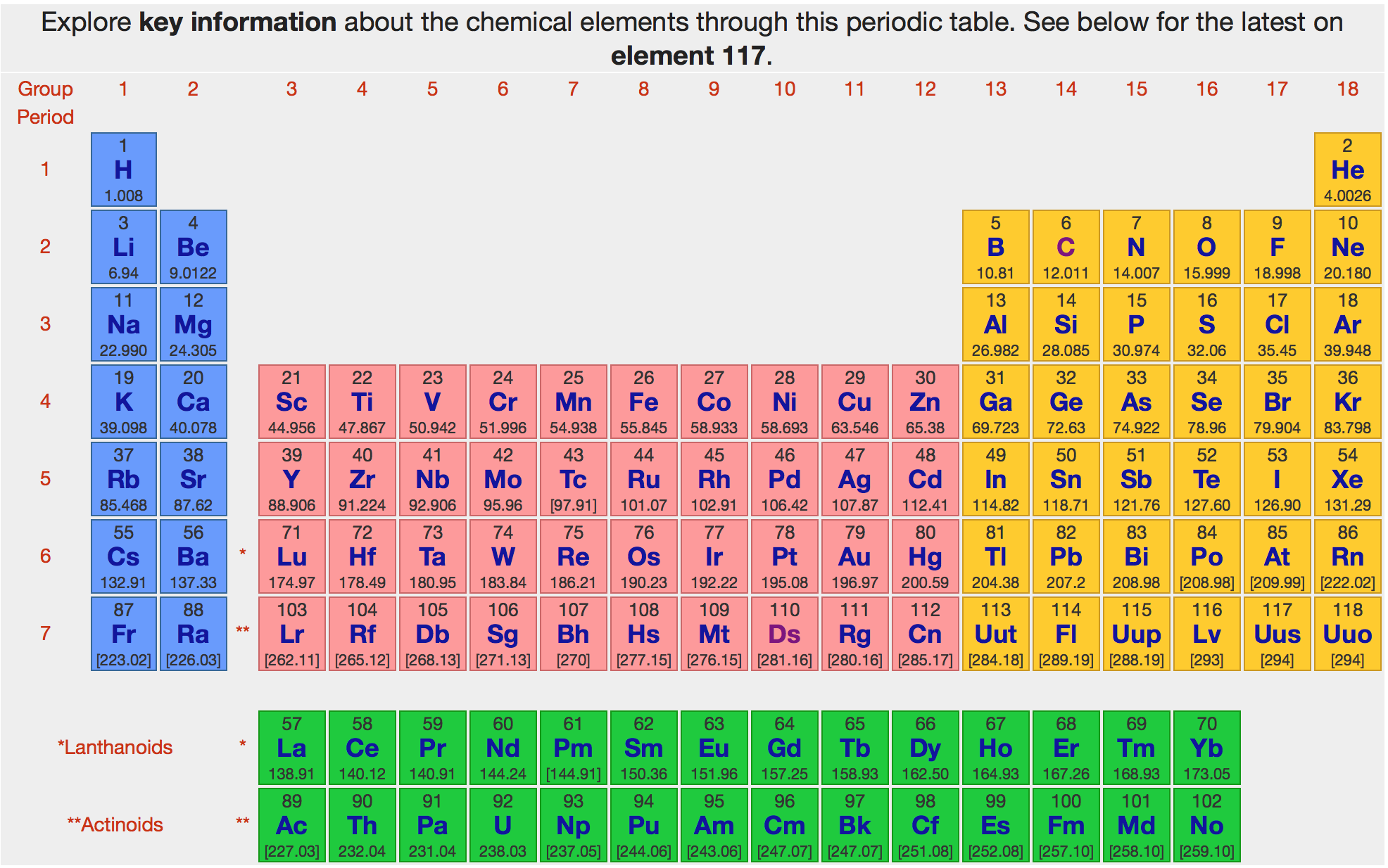 1950 modern periodic table chemistry history pinterest 1950 modern periodic table chemistry history pinterest periodic table and chemistry gamestrikefo Choice Image