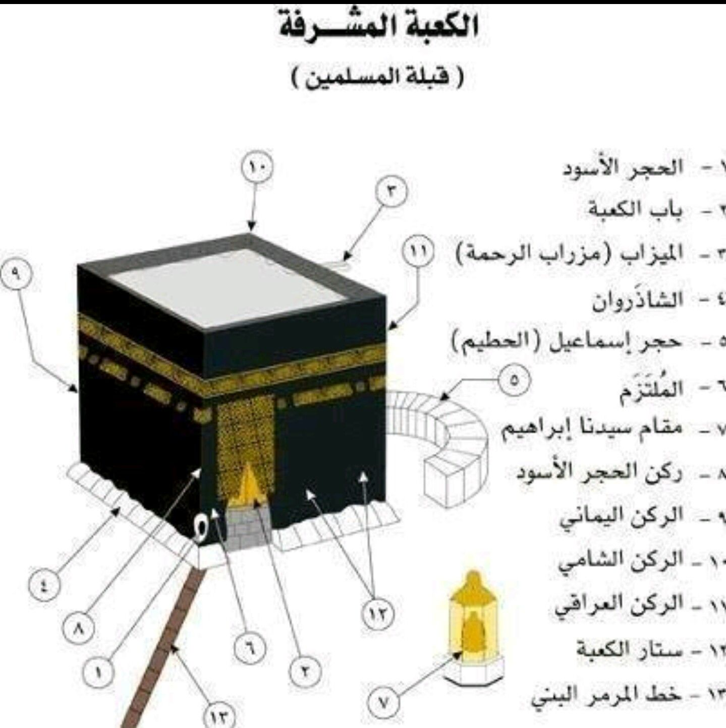 Pin By Amine On مختارات دينيه Islamic Posters Islam For Kids Islam