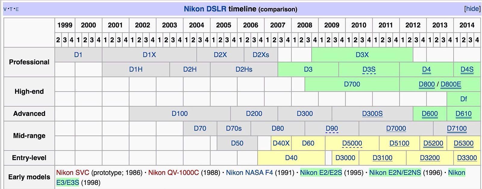 Nikon Digital Camera Timeline Wiring Diagrams Parts Diagram Dslr D De 1999 2014 Digitalcameras1999 Rh Pinterest Ch