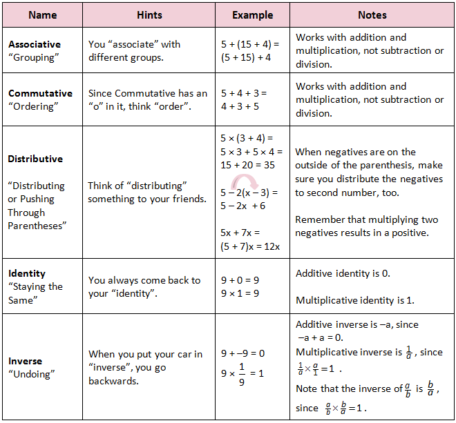Pin by Matthew Reisinger on math notebook | Algebraic