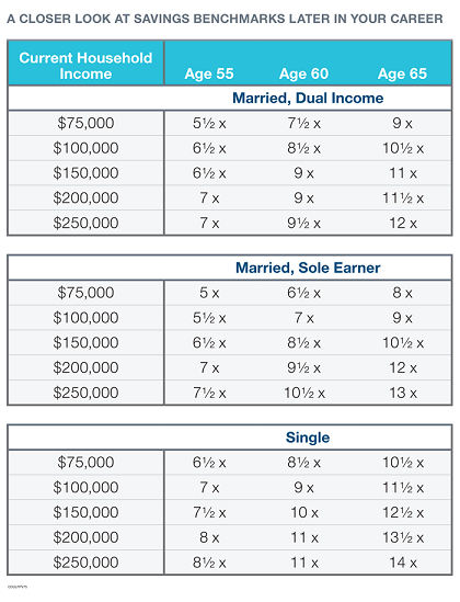 Age Targets How Much Should You Have Saved For Retirement By Now Saving For Retirement Retirement Savings Plan Retirement Planning
