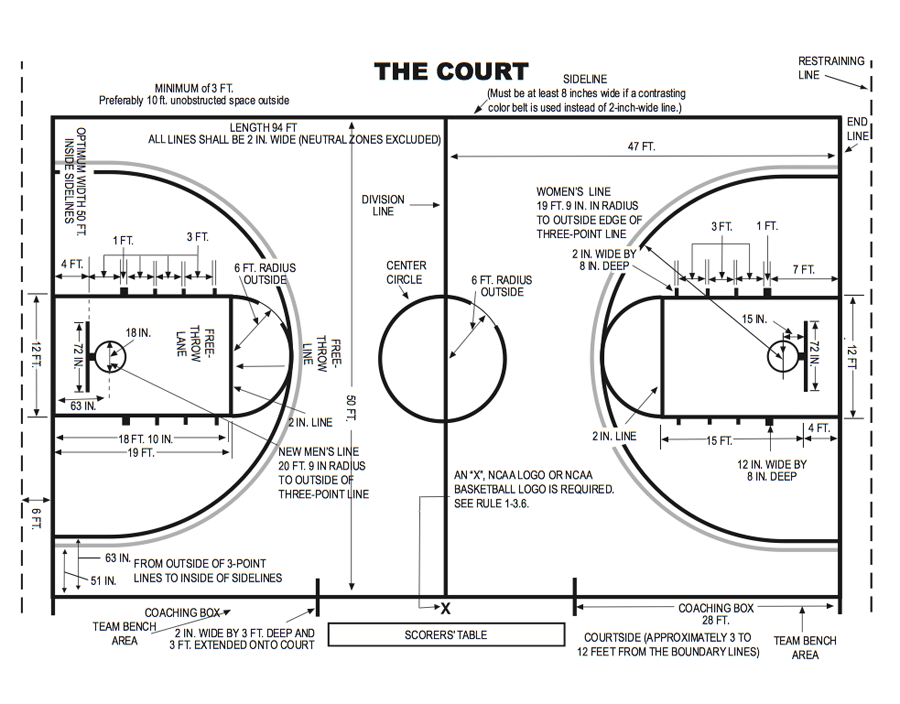 College Basketball Court Diagram Basketball Court Size Outdoor Basketball Court Basketball Court Layout