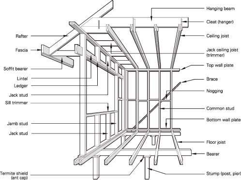 Some Terms That Apply To Timber Framing Framing Construction