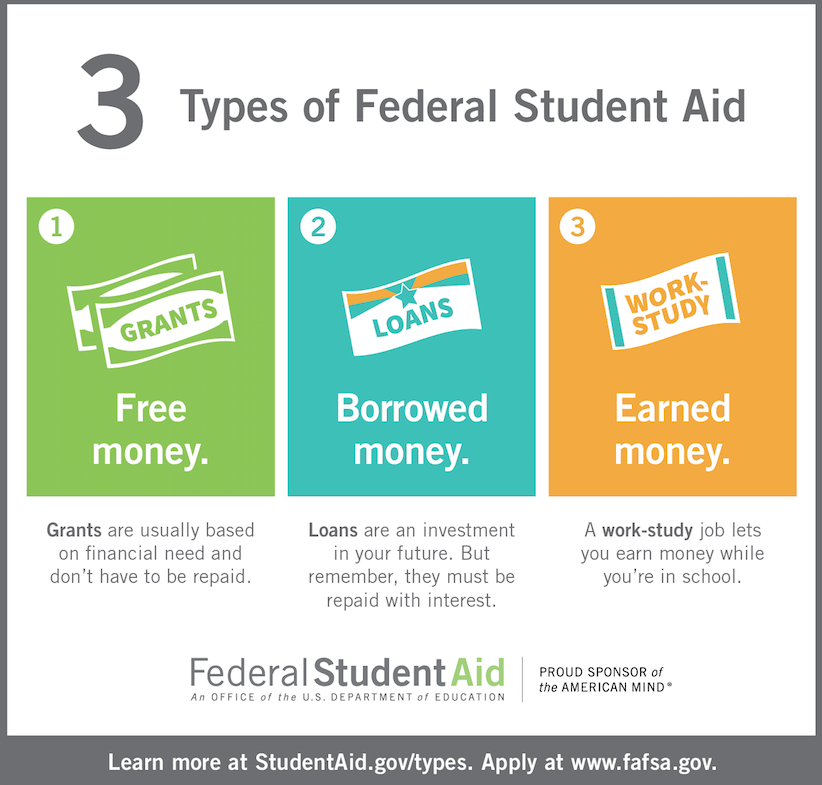 3 Types Of Federal Aid Png 822 785 Financial Aid For College Grants For College Scholarships For College