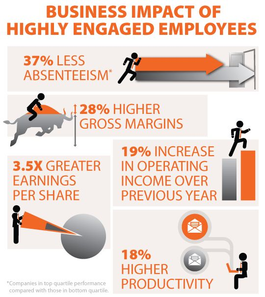 negative effect of employees with strong In other words, when employees have little interest in external rewards, their intrinsic motivation has a substantial positive effect on their engagement levels.