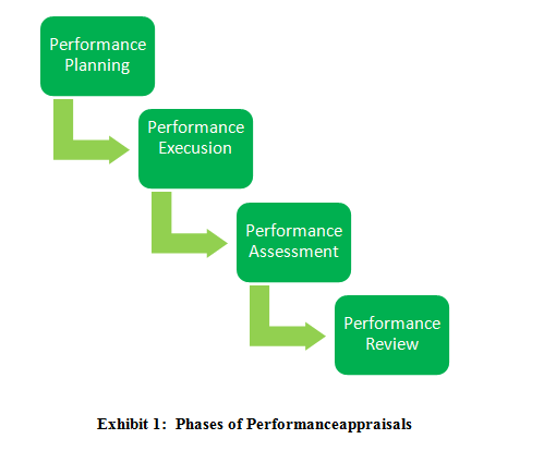 Get Information On Performance Appraisals System And Practices