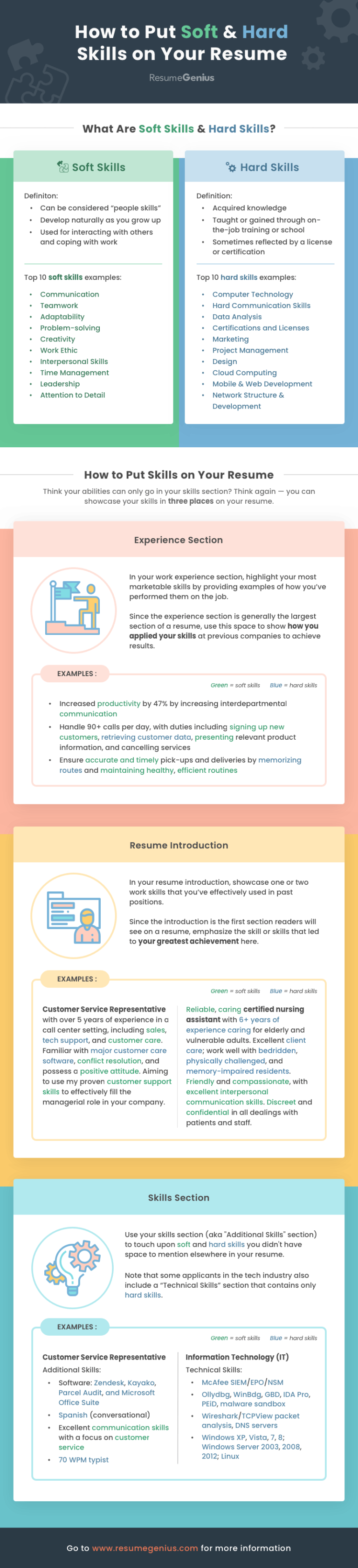 How To List Soft And Hard Skills On Your Resume Infographic Resume Skills List Resume Skills Section List Of Skills
