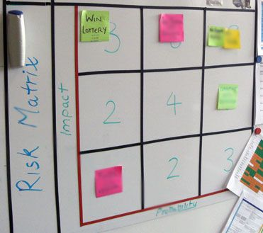 Nice and Simple Agile Risk Assessment Board Software Engineering - risk assessment