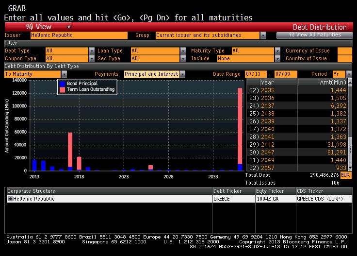 #Greece #Debt #Bonds #Bloomberg