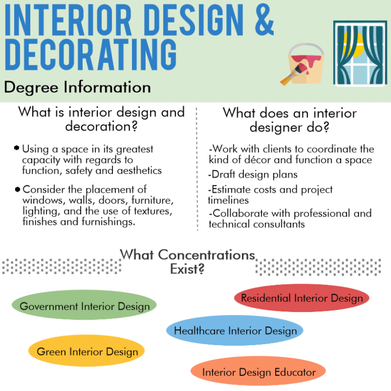 How To Have A Fantastic Qualifications For An Interior Designer With Minimal Spending