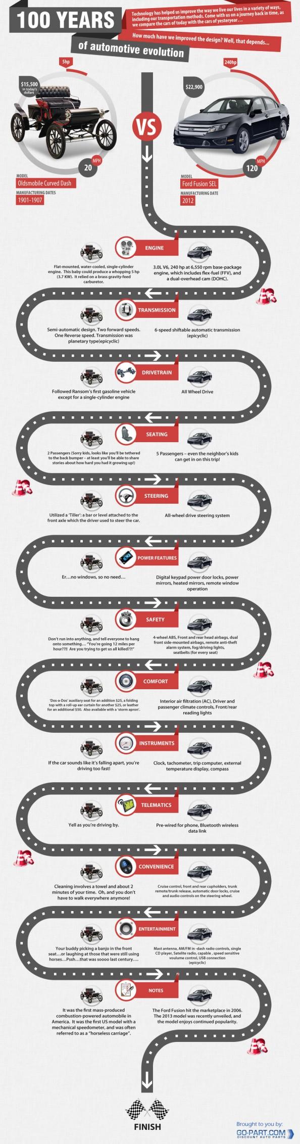 100 Years of Automotive Evolution