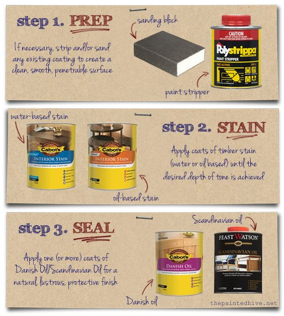 How to finish  stain   seal  wooden furniture   The Painted Hive. How to finish  stain   seal  wooden furniture   The Painted Hive