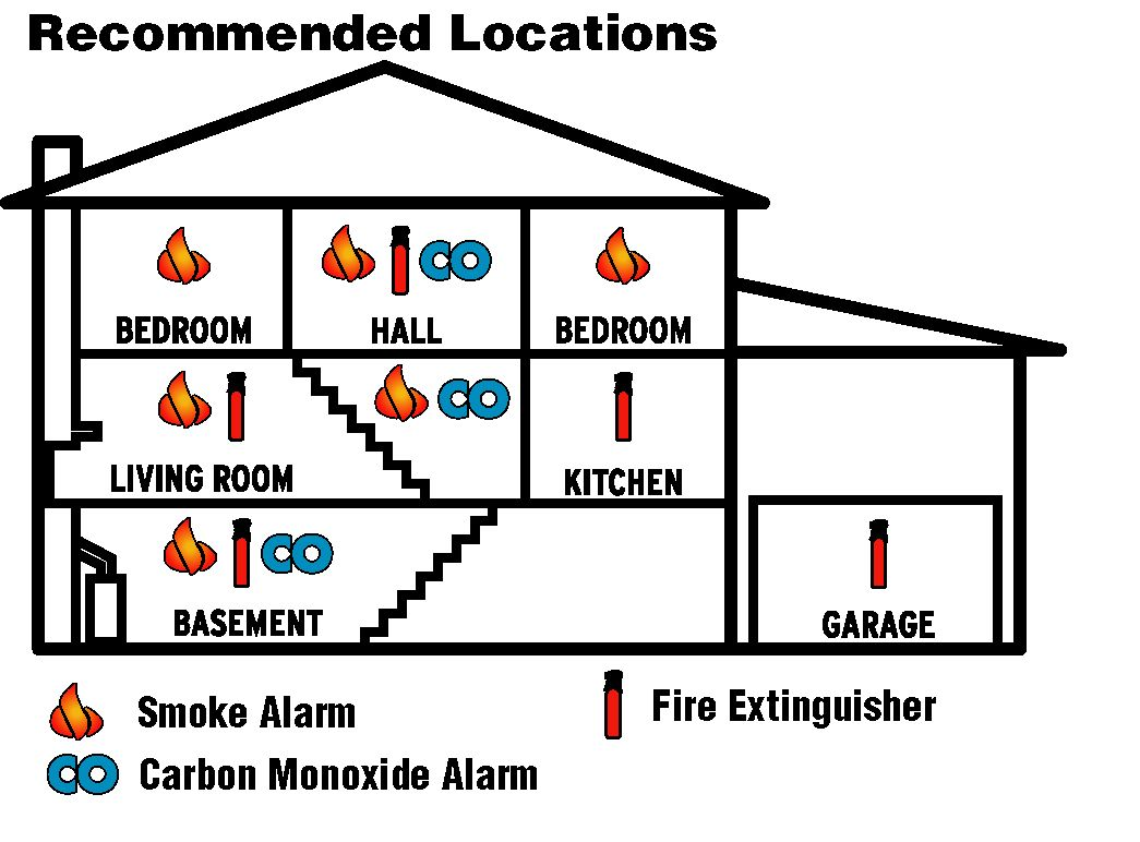 Where Should You Install Your Smoke Detectors Smoke Alarms Fire