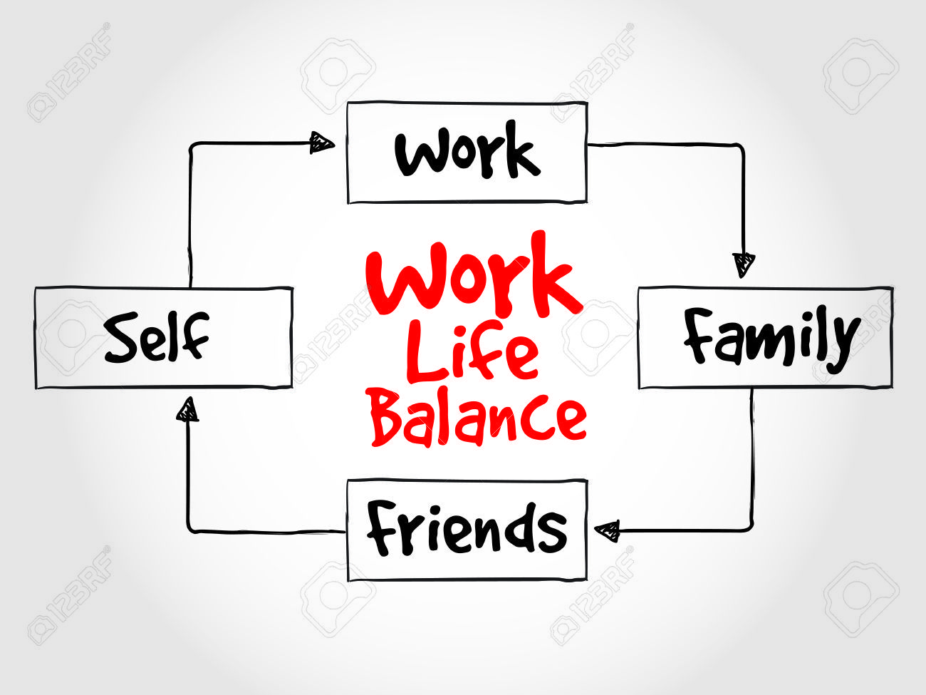 Work life balance mind map process concept royalty free cliparts work life balance mind map process concept ccuart Choice Image