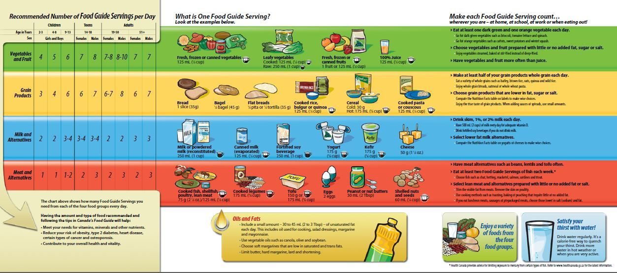 Canada S Food Guide Make Each Serving Count
