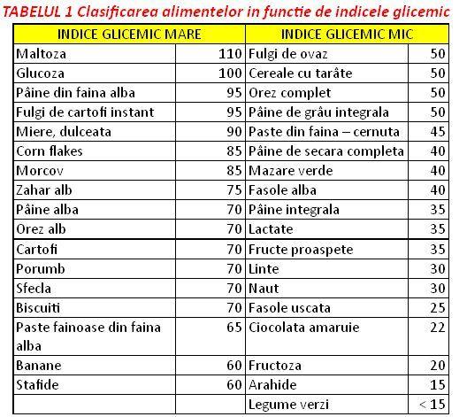 Dieta indicelui glicemic, cura de slăbire care nu dă greş | Dietă şi slăbire, Sănătate | ardealproducts.ro