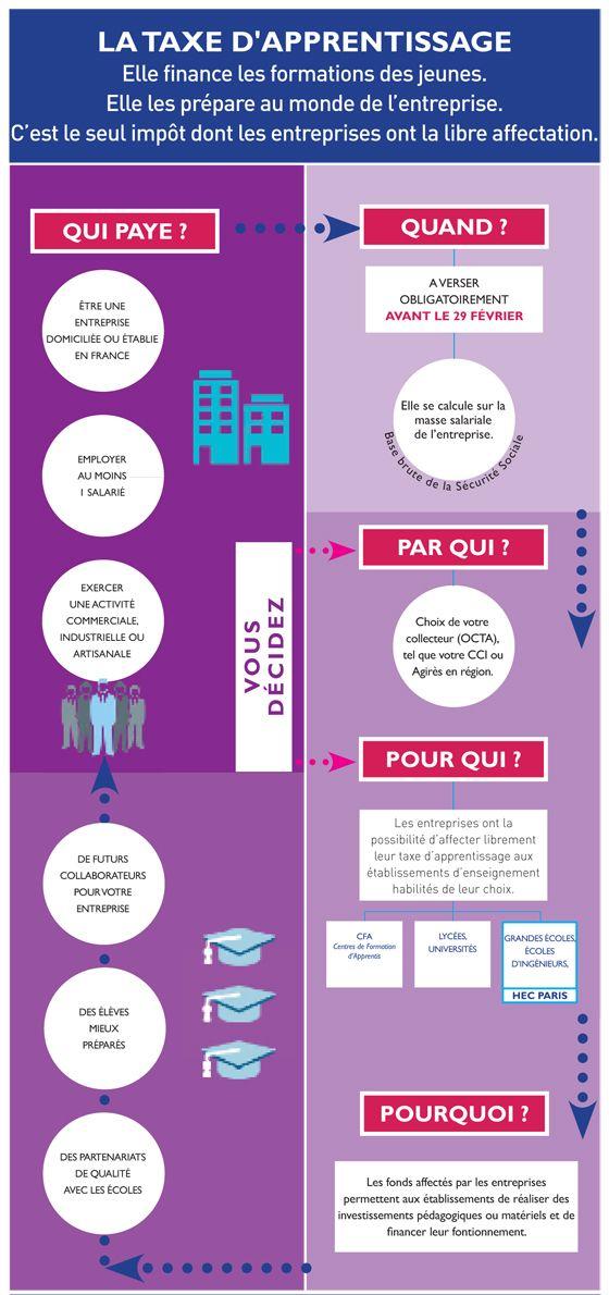 Infographie Taxe D Apprentissage 2016 Hec Paris Formation
