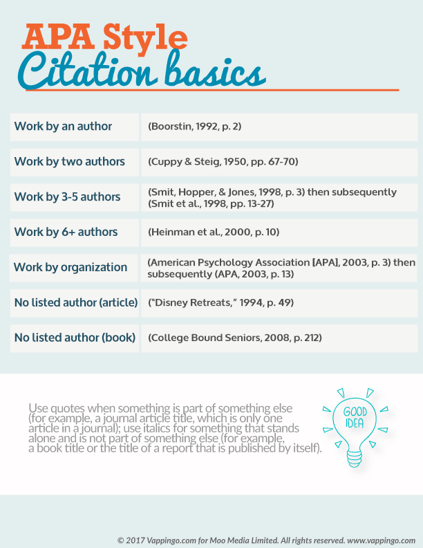 Apa Formatting Basics Apadissertation Aparules Apa Formatting Teaching Writing Essay Writing Skills College Writing