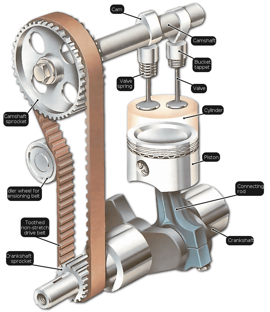 An explanation of how engine valves work, including the