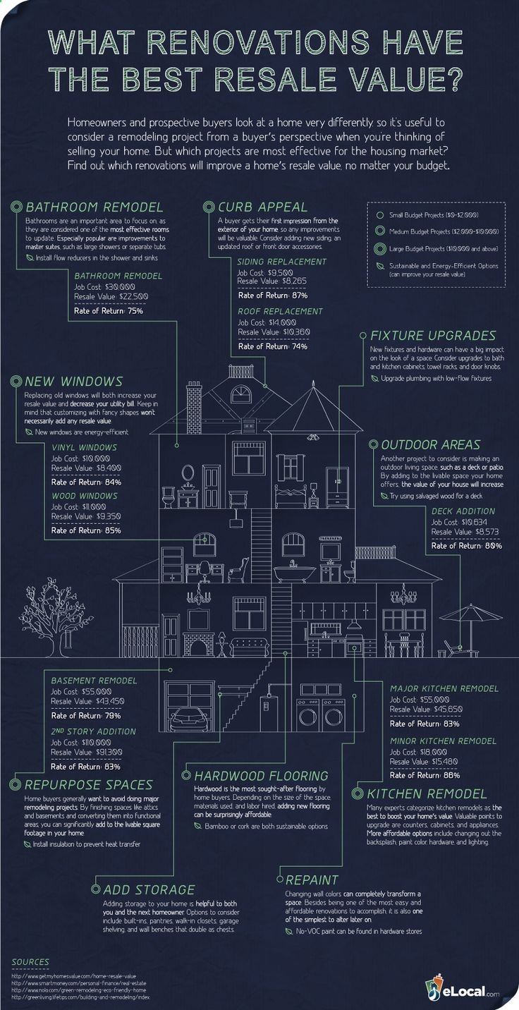 Renovation Infographic Home Ing Projects