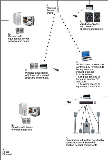 diagram showing ethernet connecting workstations and