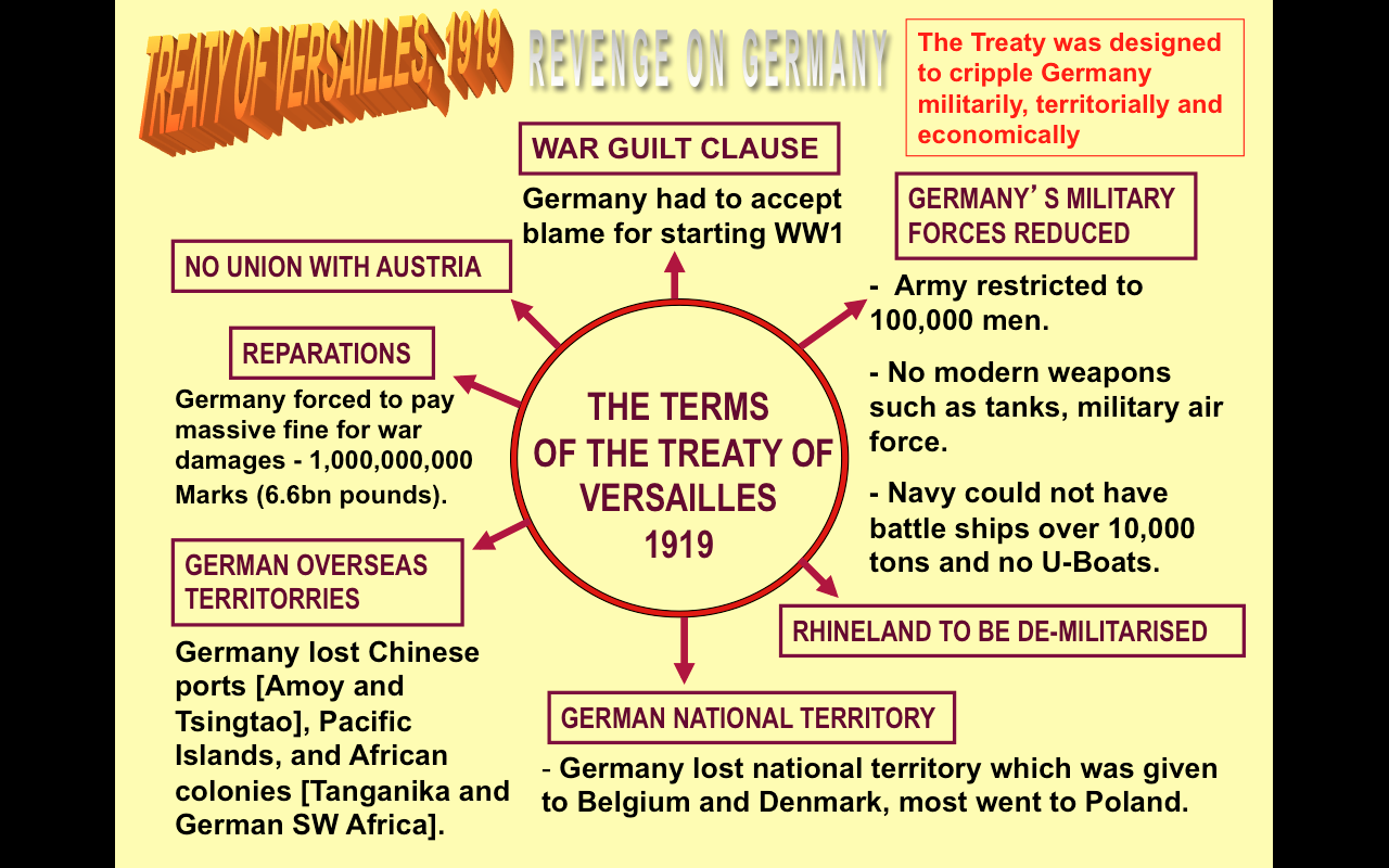 worksheet Treaty Of Versailles Worksheet year 11 versailles and history resources for understanding the treaty of german reaction to it description from buckleystrath