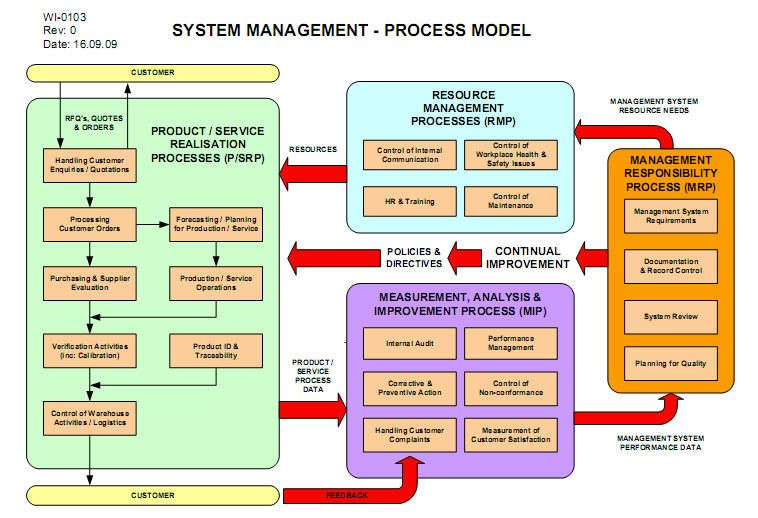 Iso process flow diagram wiring audit chart also detailed rh mp rock