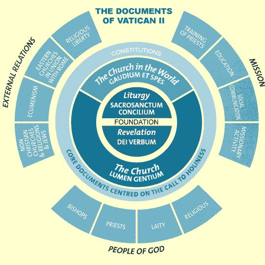 Diagram Of The Vatican Ii Documents  Church    Vatican