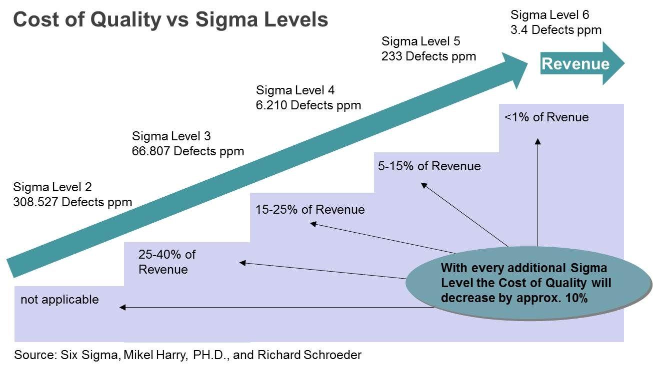 Cost of quality vs sigma levels lean six sigma pinterest six sigma finance en werkkapitaal deel 5 kostenreductie of hoe zorg ik er sciox Gallery