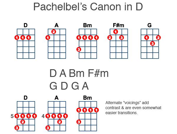 Canon In D For Ukulele Ukulele Lessons And Tips Pinterest
