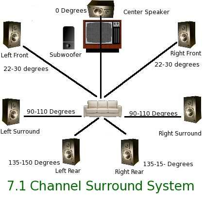 Automated Home System Audio Room Surround Sound Ideas Home Theater Surround Sound