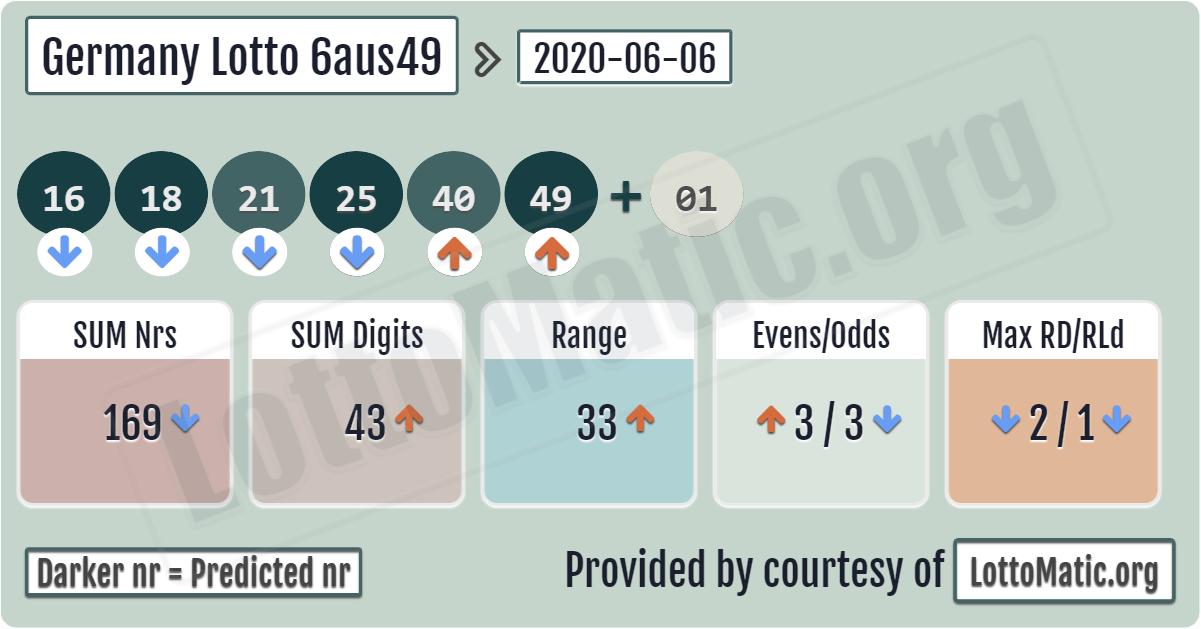 Lotto 6aus49 Result