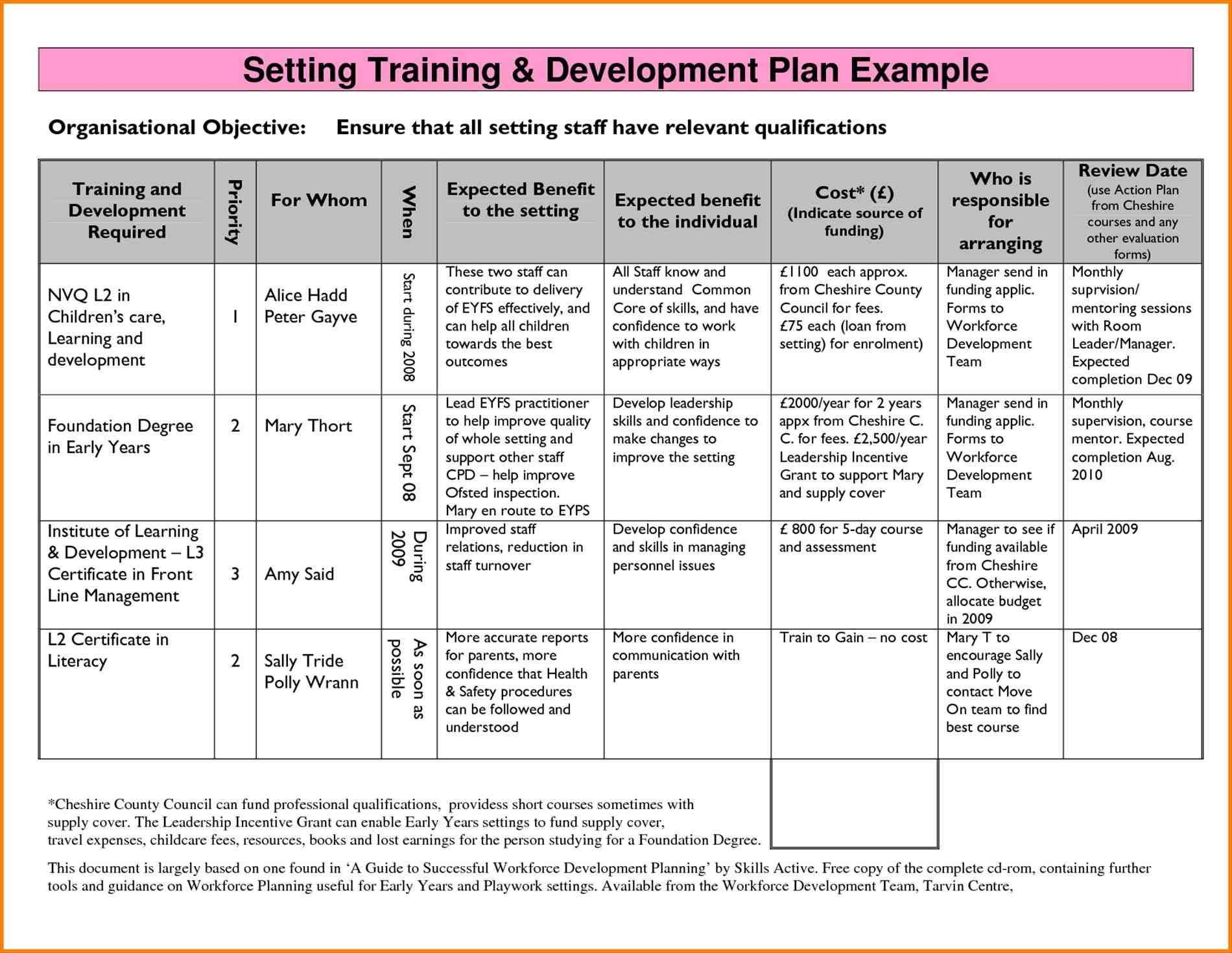 Image result for nonprofit development plan template