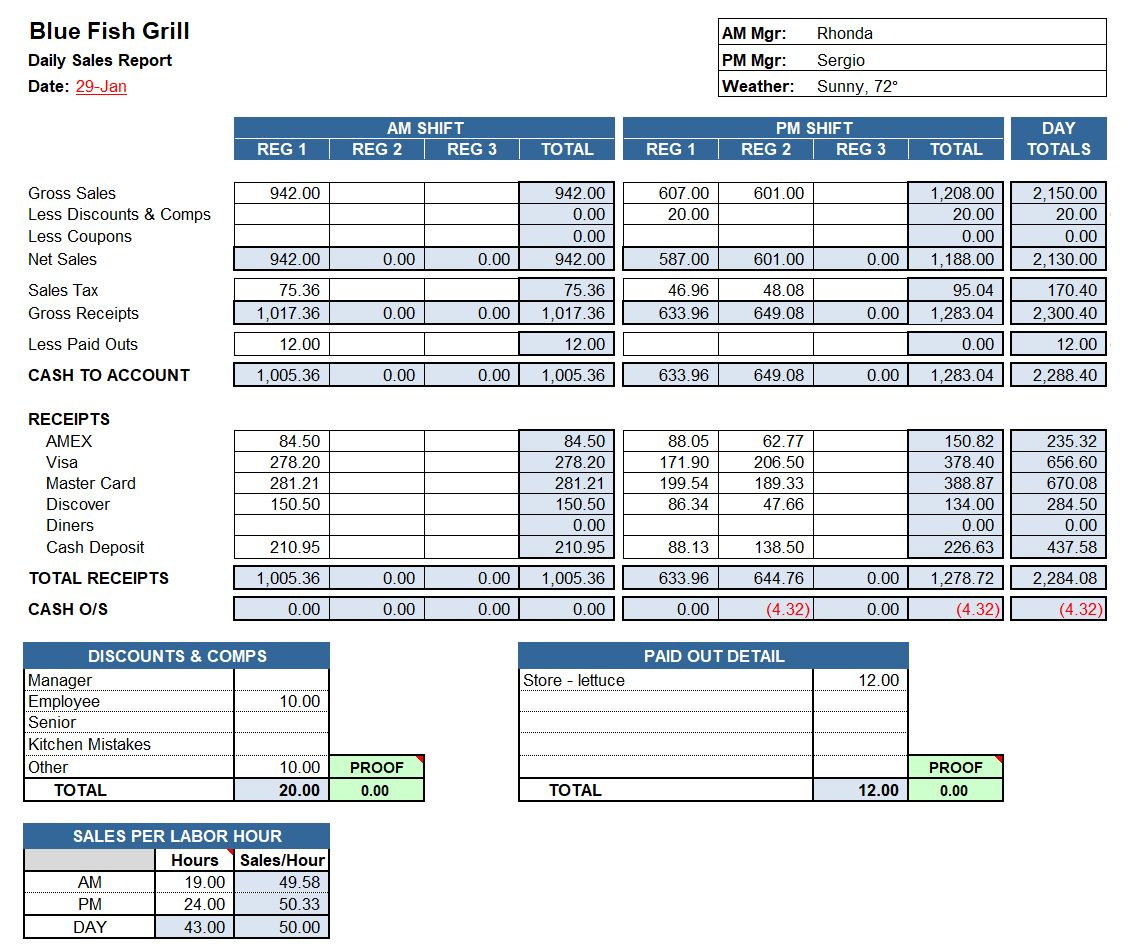 Restaurant Daily Sales Report Template Excel Zohre with