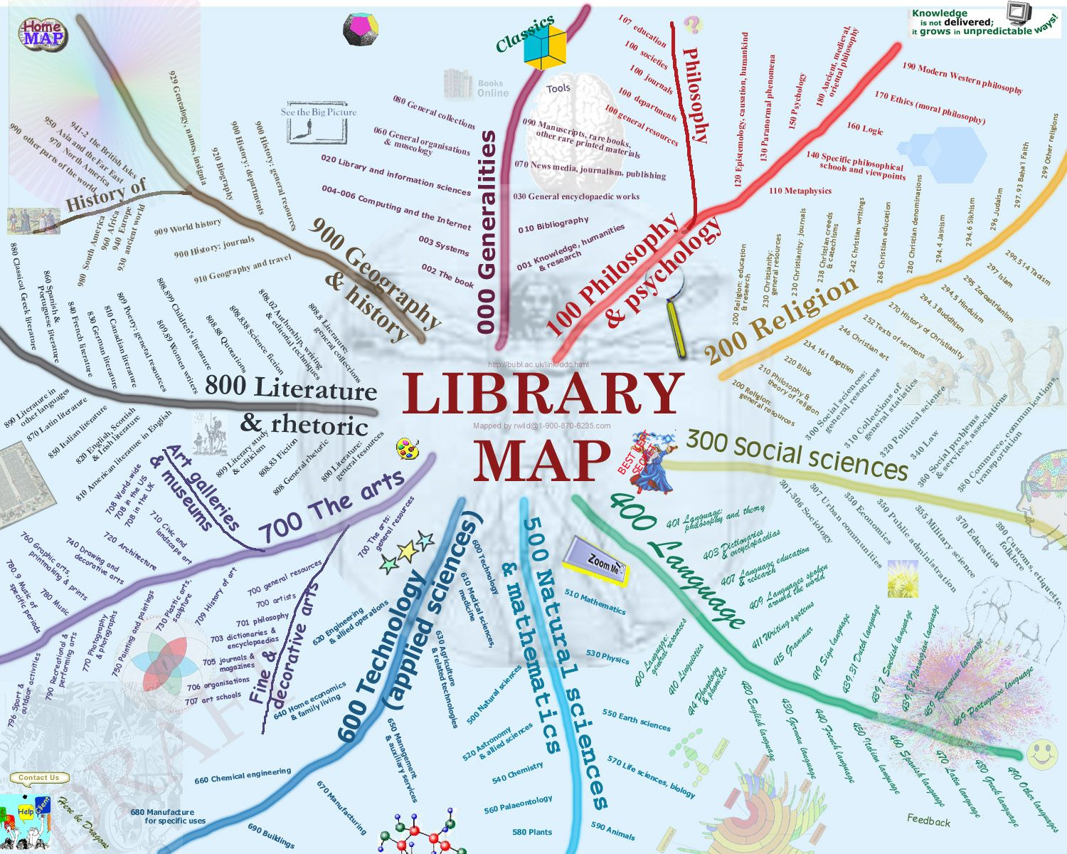 This Visual Map Of The Dewey System Could Be Made
