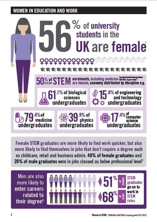 Women in STEM - Statistics and Facts 2015 Women in Engineering - petroleum engineer job description