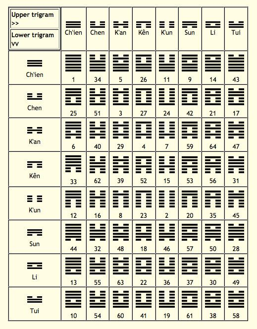 I Ching Or Yi Jing Book Of Changes Divinations The The