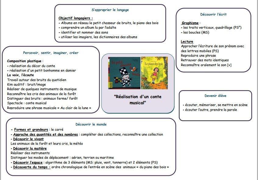 Extrem Organigramme conte musical chez Isa S | Organigramme, Bruit et  MG93
