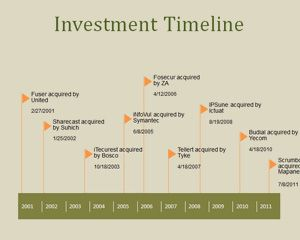 Free Investment Powerpoint Timeline Is A Free Ppt Template Design