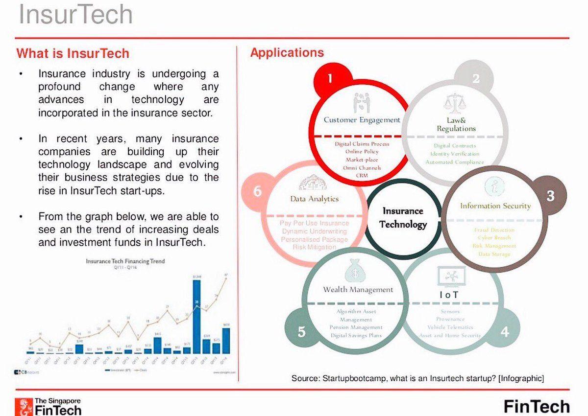 7 Pillars Of Insurtech Applications Fintech Iot Bigdata