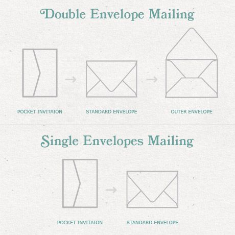 Outer A75 Envelope Wedding Invitations  Stationary Pinterest - sample 5x7 envelope template