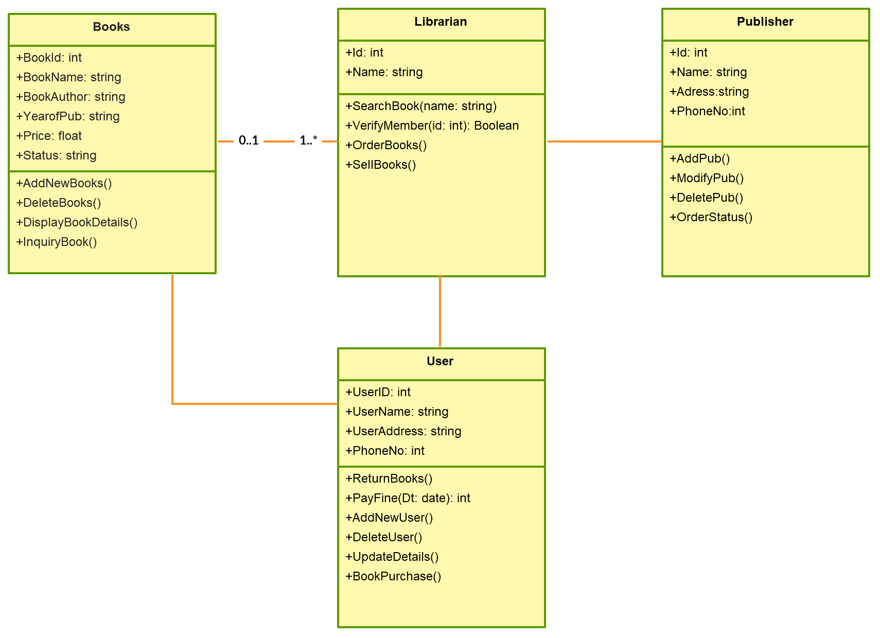 UML Class diagram for Library Management System  This diagram