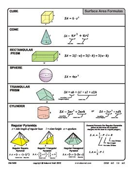 Area Surface Area Lateral Area And Volume Reference Guide Middle School Resources Area Formula Surface