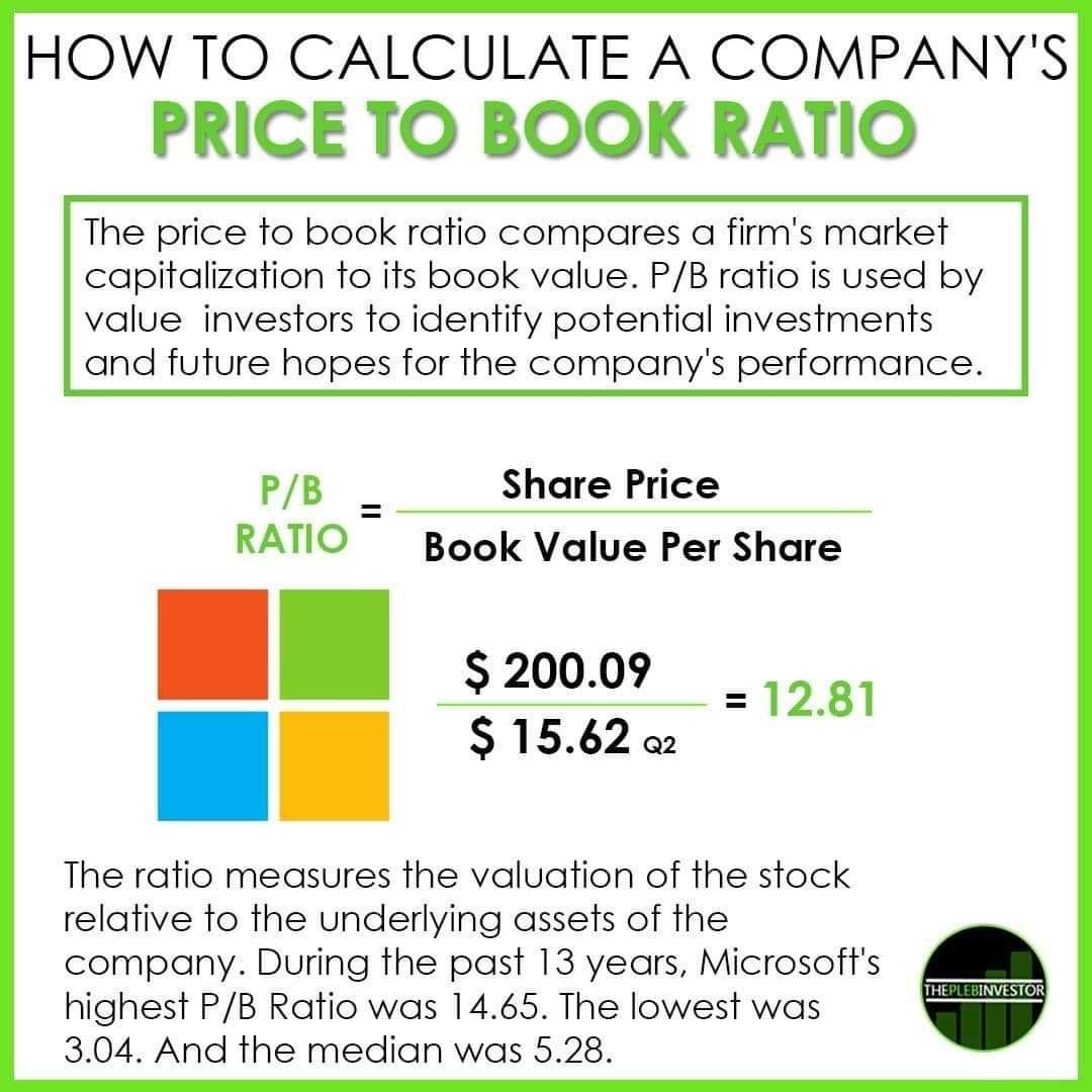 Price To Book Ratio Investing Dividend Value Investing