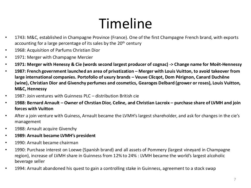 Timeline Up To   Mergers  Acquisitions Lvmh